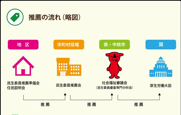 推薦の流れ(略図)