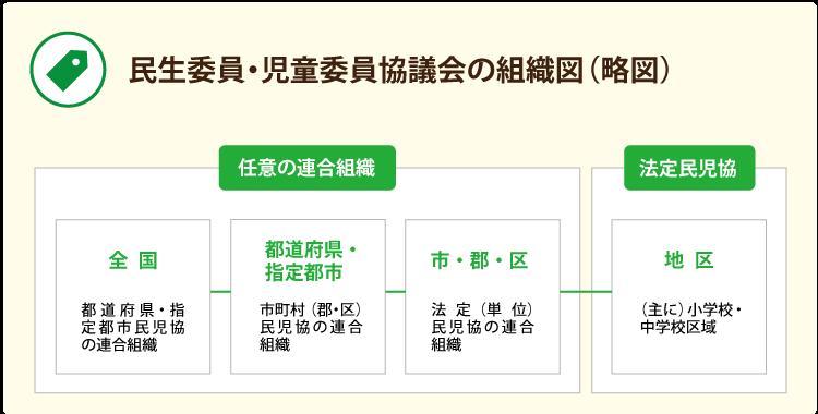 民生委員・児童委員協議会の組織構成(略図)