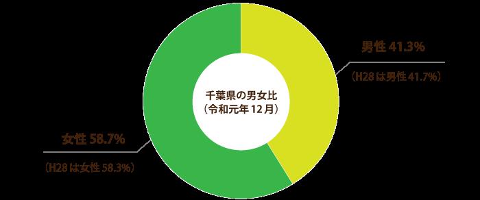 県内民生委員・児童委員の男女比(令和元年度)