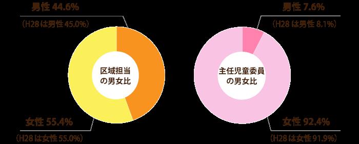 区域担当と主任児童委員の男女比(令和元年度)